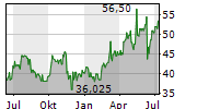 SENECA FOODS CORPORATION Chart 1 Jahr