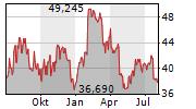 SENSATA TECHNOLOGIES HOLDING PLC Chart 1 Jahr