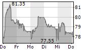 SENSIRION HOLDING AG 5-Tage-Chart