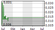 SENSOR TECHNOLOGIES INC Chart 1 Jahr