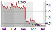 SENSORION SA Chart 1 Jahr