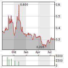 SENSORION Aktie Chart 1 Jahr