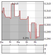 SENSORION Aktie 1-Woche-Intraday-Chart