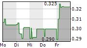 SENSORION SA 1-Woche-Intraday-Chart