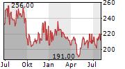 SENVEST CAPITAL INC Chart 1 Jahr