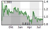 SENZAGEN AB Chart 1 Jahr