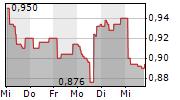 SENZAGEN AB 5-Tage-Chart