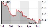SENZIME AB Chart 1 Jahr