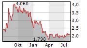 SEQUANS COMMUNICATIONS SA ADR Chart 1 Jahr