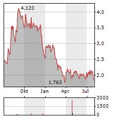SEQUANS COMMUNICATIONS SA ADR Aktie Chart 1 Jahr