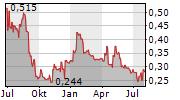 SERABI GOLD PLC Chart 1 Jahr