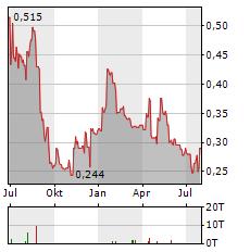 SERABI GOLD Aktie Chart 1 Jahr