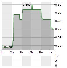 SERABI GOLD Aktie 5-Tage-Chart