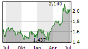 SERCO GROUP PLC Chart 1 Jahr