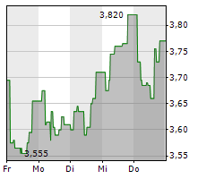 SERNEKE GROUP AB Chart 1 Jahr