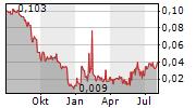 SERSTECH AB Chart 1 Jahr