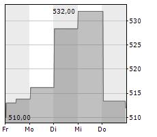 SERVICENOW INC Chart 1 Jahr