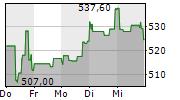 SERVICENOW INC 5-Tage-Chart