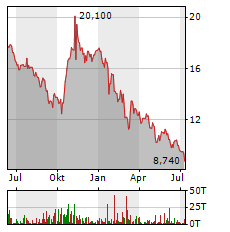 SERVICEWARE Aktie Chart 1 Jahr