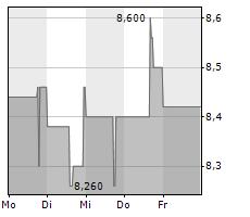 SERVICEWARE SE Chart 1 Jahr