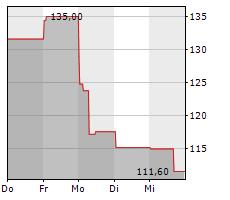 SES-IMAGOTAG SA Chart 1 Jahr