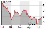 SES SA Chart 1 Jahr
