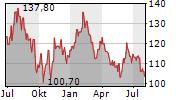 SESA SPA Chart 1 Jahr