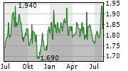SEVEN BANK LTD Chart 1 Jahr