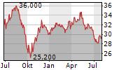 SEVERN TRENT PLC Chart 1 Jahr