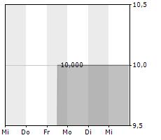 SEVERSTAL PAO GDR Chart 1 Jahr