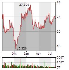 SFC ENERGY AG Jahres Chart