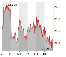 SFC ENERGY AG Chart 1 Jahr