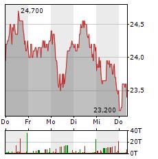 SFC ENERGY Aktie 5-Tage-Chart