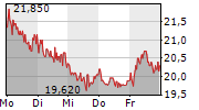 SFC ENERGY AG 1-Woche-Intraday-Chart