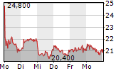SFC ENERGY AG 5-Tage-Chart