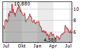 SGL CARBON SE Chart 1 Jahr