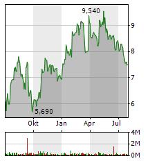 SGL CARBON Aktie Chart 1 Jahr