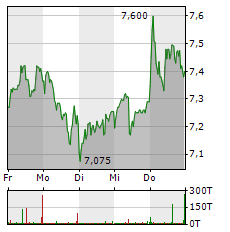 SGL CARBON Aktie 1-Woche-Intraday-Chart