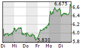 SGL CARBON SE 1-Woche-Intraday-Chart