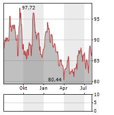 SGS Aktie Chart 1 Jahr