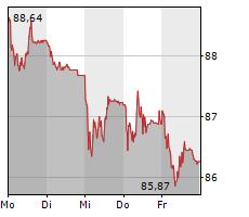 SGS SA Chart 1 Jahr