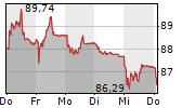 SGS SA 5-Tage-Chart