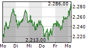 SGS SA 1-Woche-Intraday-Chart