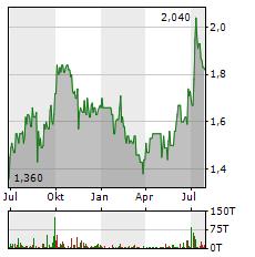 SGT GERMAN PRIVATE EQUITY Aktie Chart 1 Jahr