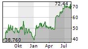 SHAKE SHACK INC Chart 1 Jahr