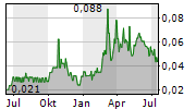 SHAMARAN PETROLEUM CORP Chart 1 Jahr