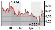 SHANDONG MOLONG PETROLEUM MACHINERY CO LTD Chart 1 Jahr