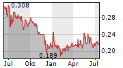 SHARC INTERNATIONAL SYSTEMS INC Chart 1 Jahr