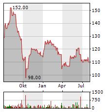 SHAREHOLDER VALUE BETEILIGUNGEN Aktie Chart 1 Jahr