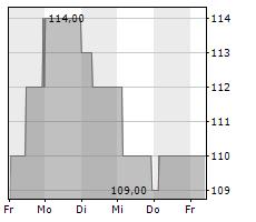 SHAREHOLDER VALUE BETEILIGUNGEN AG Chart 1 Jahr